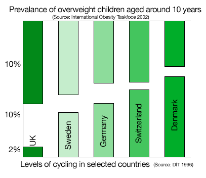 As Levels of Cycling Go Up, Levels of Obesity Go Down